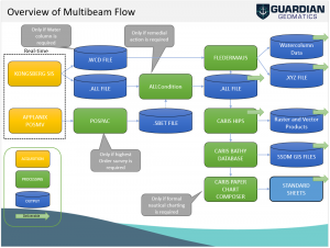 Multibeam Data Work Flow