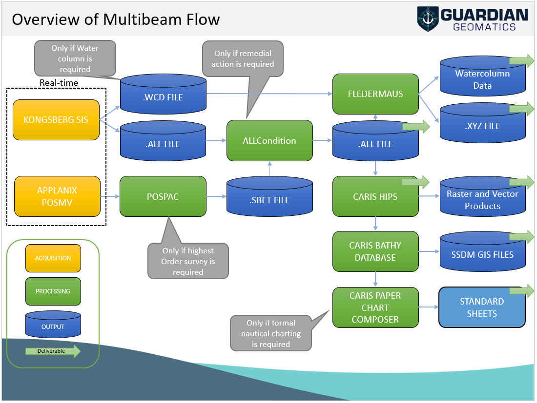 Multibeam Data Workflow