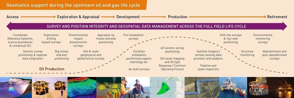 Geomatics OG Lifecycle