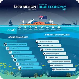 Australia's Blue Economy