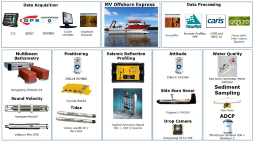 Typical equipment spread on a Guardian vessel
