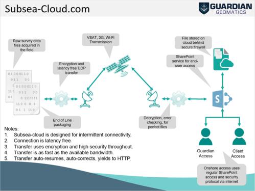 Subsea-Cloud Technology (SSC)